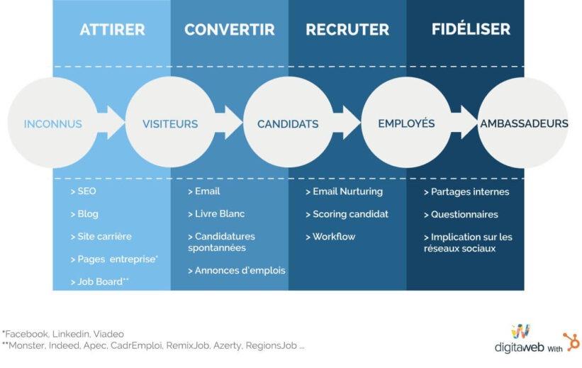 Inbound-recruiting-méthode-process